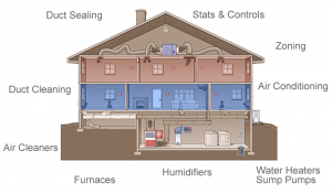 hvac house illustration