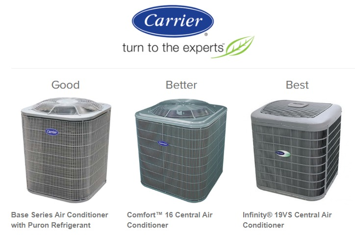 Minimizing Energy Expenses - Carrier Air Conditioners